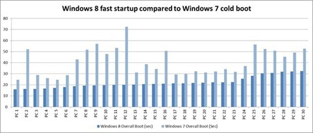 Windows_8_fast_boot_times_compared_with_7