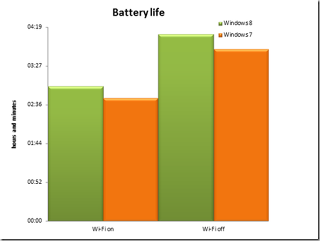 Windows-8-performance-battery-life