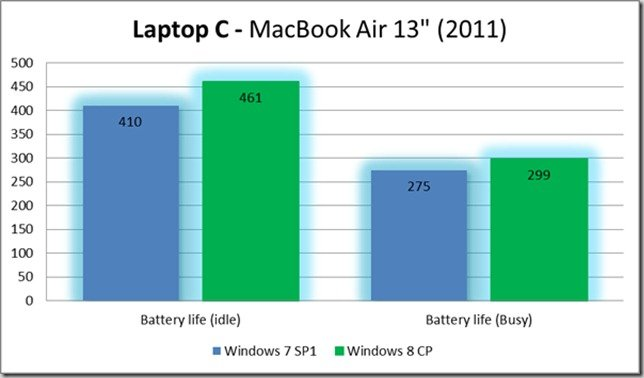 windows-7-vs-windows-8-battery-life