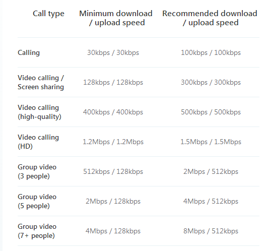 Skype Bandwidth Requirements