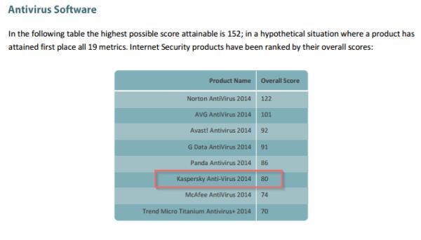 KAV2014 - best in PassMark benchmark review
