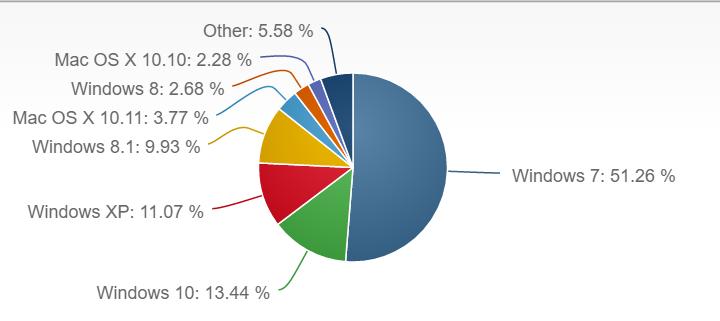 overall desktop os share
